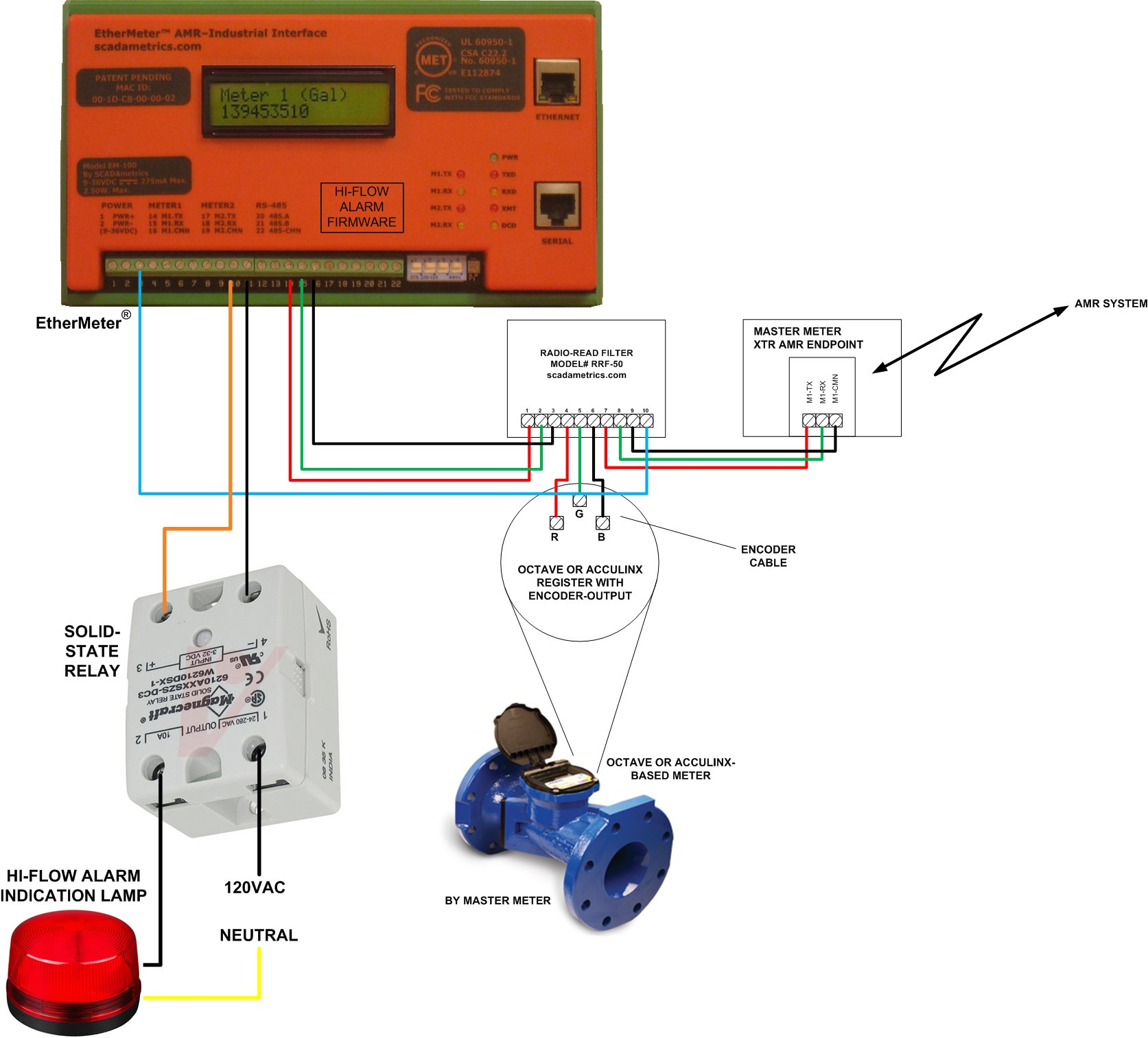 Water Flow Meter Wiring Diagram Best Secret Sensor Badger 33 Cold Sequence Diagrams Connection