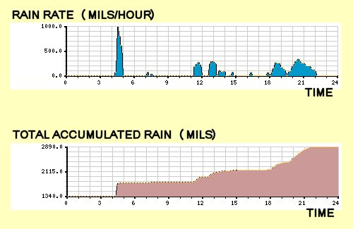 Screen Snapshots Of SCADA Rain Data That Was Collected By The EtherMeter.
