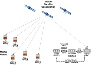 Satellite-Based AMR System.