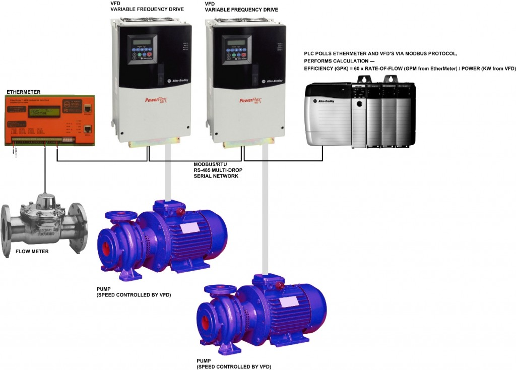 Example Pump Station Modbus/RTU Network.