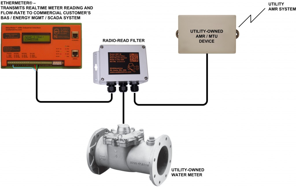 The Radio-Read Filter Enables the Building Utility Management System to Read a Water Meter in Parallel with the Water Utility AMR System.